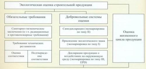 Схема подходов к экологической оценке строительной продукции